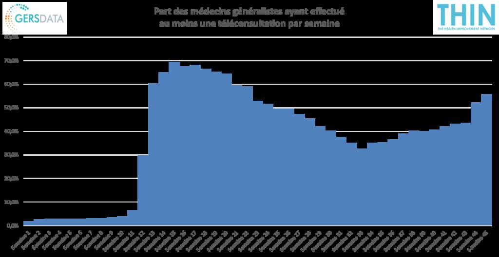 Graphique de la part des médecins généralistes ayant effectué au moins une téléconsultation par semaine