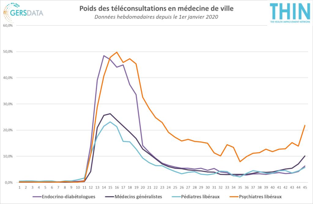 courbe poids des téléconsultations en médecine de ville